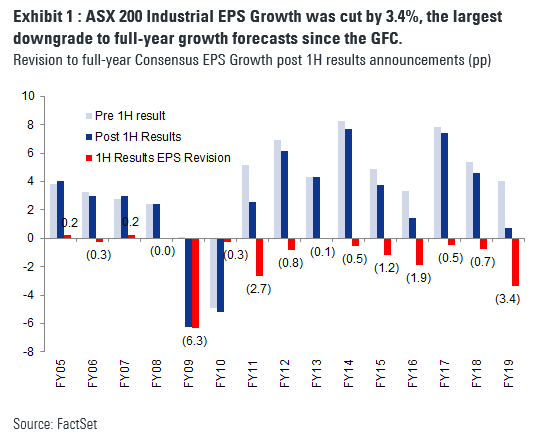 Industrial EPS growth